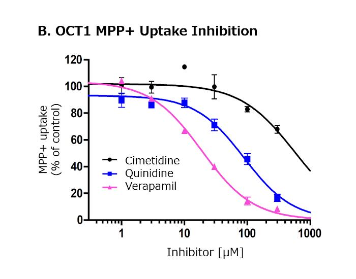 OCT1_inhibition