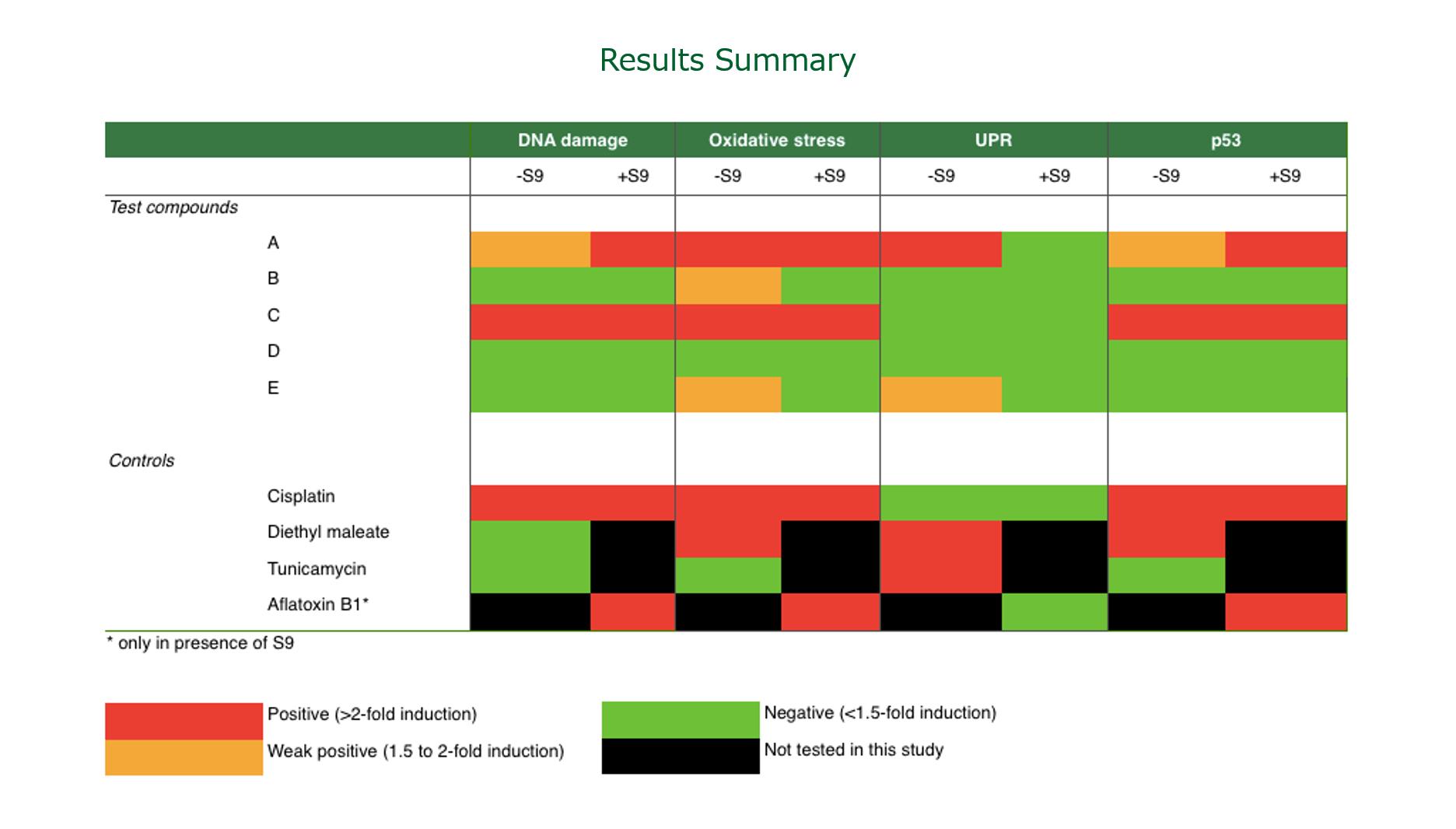 ToxTracker_Results_Summary