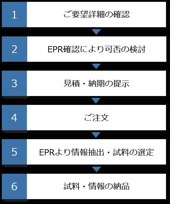 EPR Process